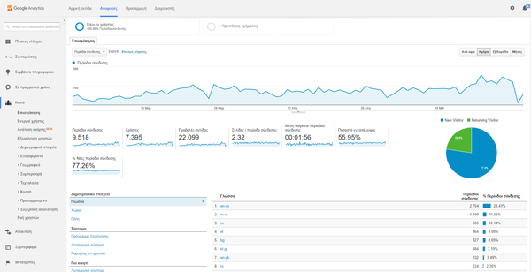 3ds will boost your website through demographics section of google analytics